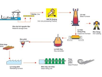 Công nghệ lò cao liên động tại nhà máy thép Hòa Phát